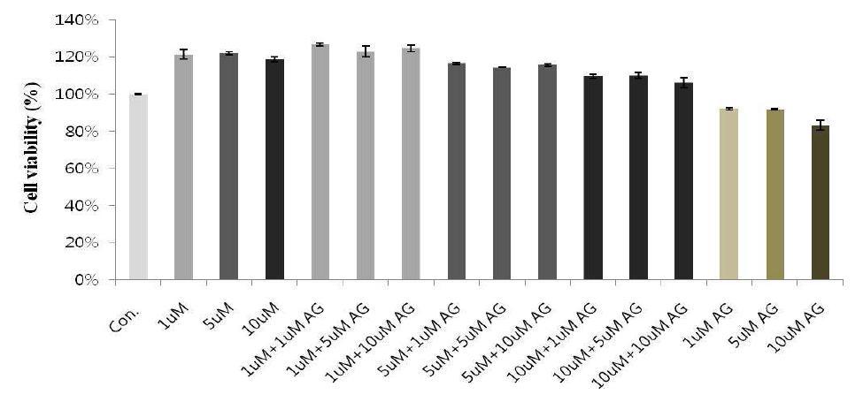 KML001에 의한 세포 생존율 변화에 EGFR inhibitor가 미치는 영향