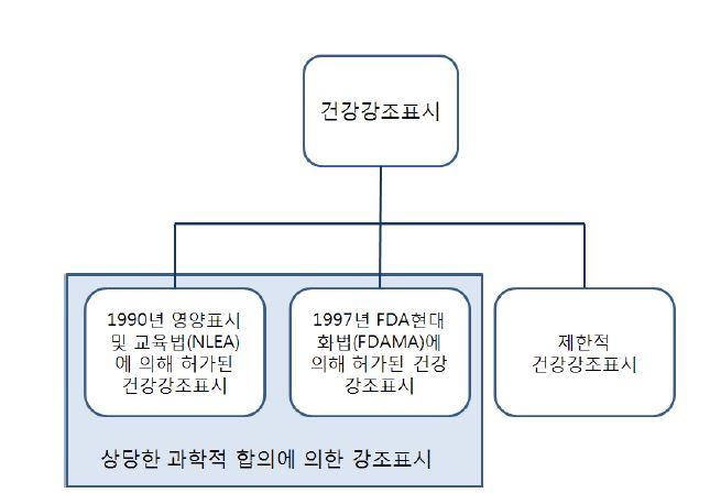 그림 23. 건강강조표시의 종류