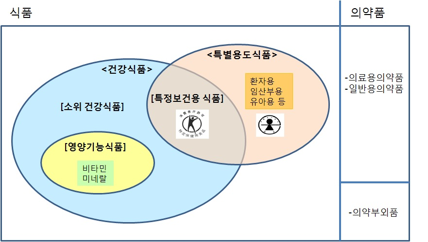 그림 26. 일본 건강식품의 분류