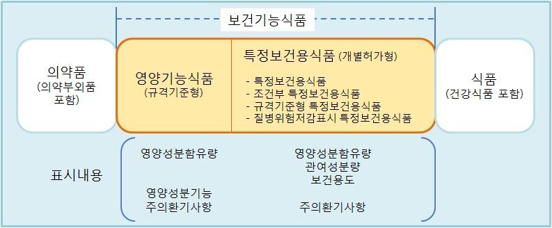 그림 27. 보건기능식품의 분류