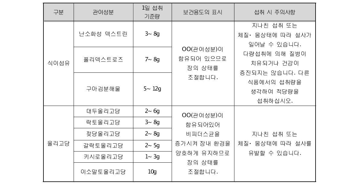 규격기준형 특정보건용식품의 관여성분 및 기준규격
