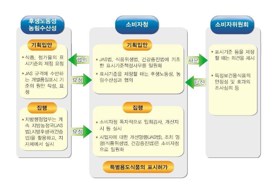 그림 29. 식품표시 관련제도 09.9.30 소비자청 식품표시과