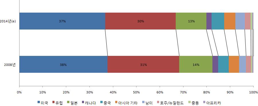 그림 5. 2008년 vs 2014년(e) 세계 기능성식품 국가별 점유율 비교