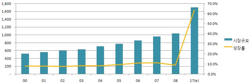 그림 7. 미국 기능성식품 시장규모 및 성장률