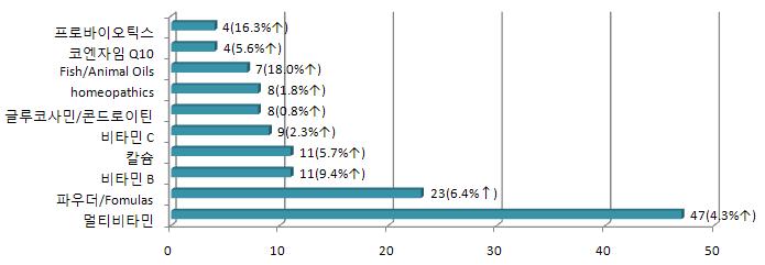 그림 11. 2008년 미국 Supplement 시장 상위 10개 품목의 매출현황 및 전년대비 성장률