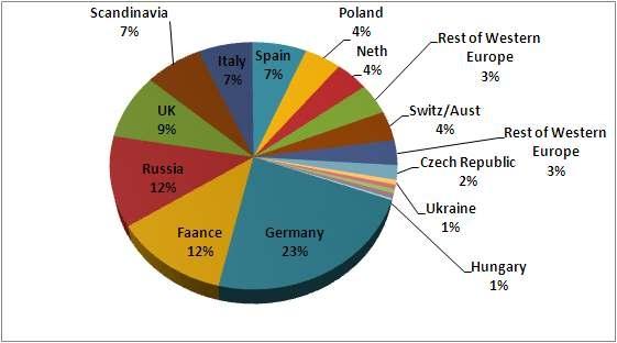 그림 12. 2008년 유럽 국가별 기능성식품 매출현황
