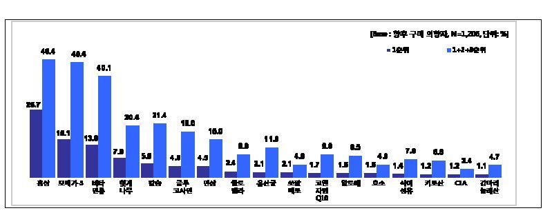 그림 15. 향후 구입 희망 건강기능식품 제품(성분/소재) - 전체