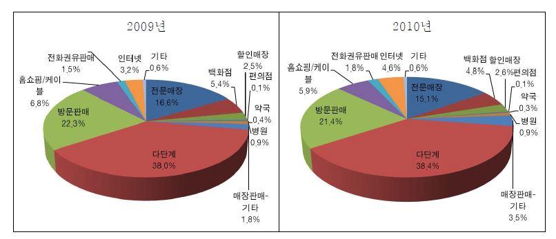 그림 21. 유통채널별 매출 점유율