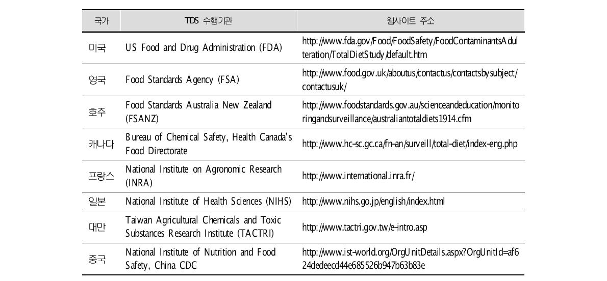 List of agencies responsible for TDS in the world