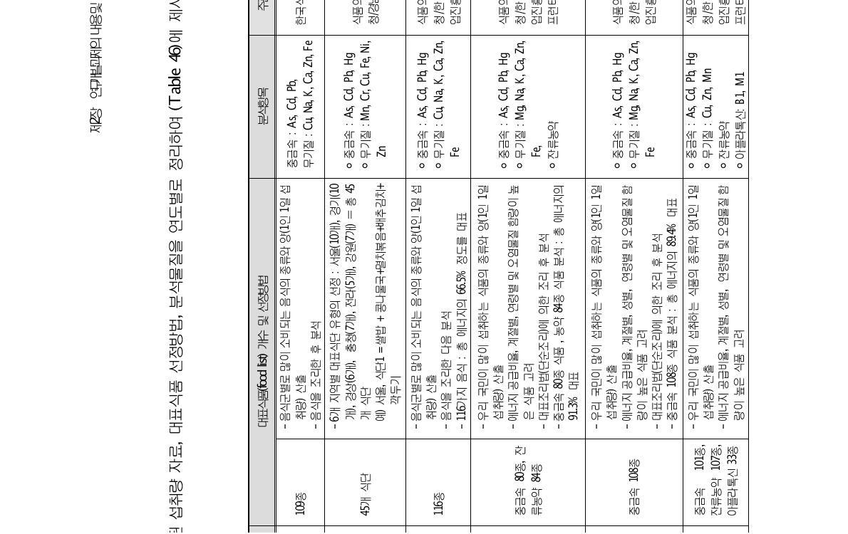 Summary of TDS surveyed in Korea