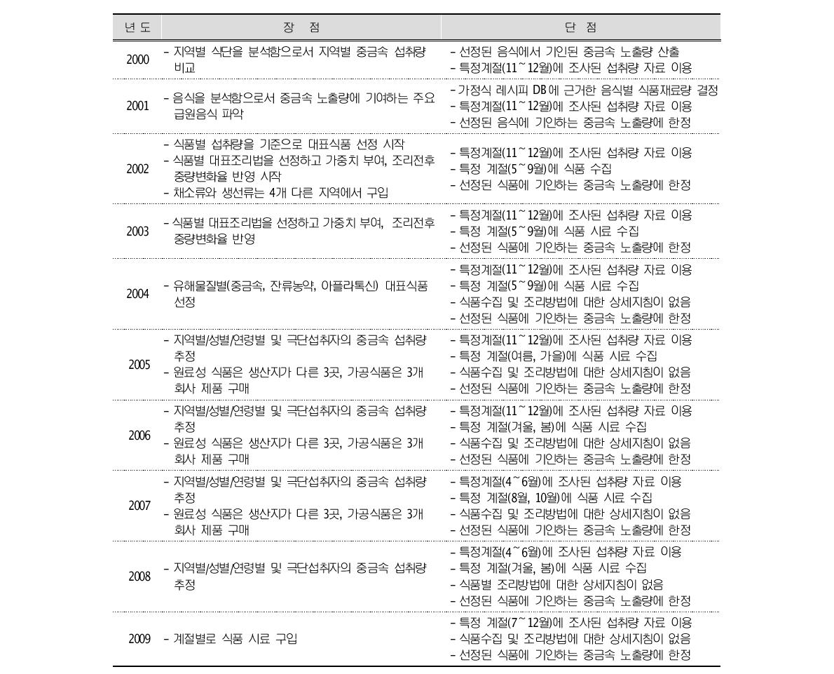 Advantages and disadvantages of previous Korean total diet studies