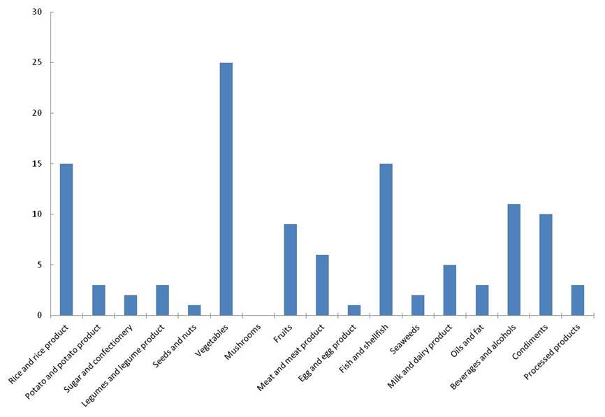 Figure 26 Comparison of food items number by food group in the 114 food items of a food list in 2009 TDS study