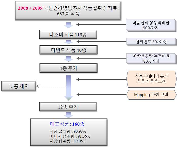 Figure 28 Flow chart for the selection of 160 food items from 687 foods appeared in 2008-2009 KNHANES