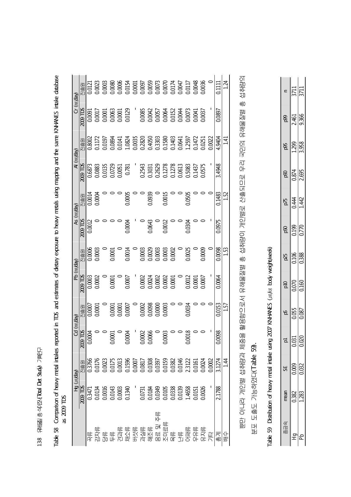 Distribution of heavy metal intake using 2007 KNHANES (㎍/㎏ body weight/week)