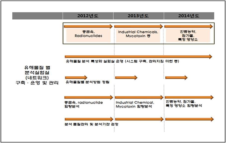 Figure 34 유해물질 별로 특성화된 실험실 구축·운영 및 분석품질 관리/분석기관 검정 체계 구축