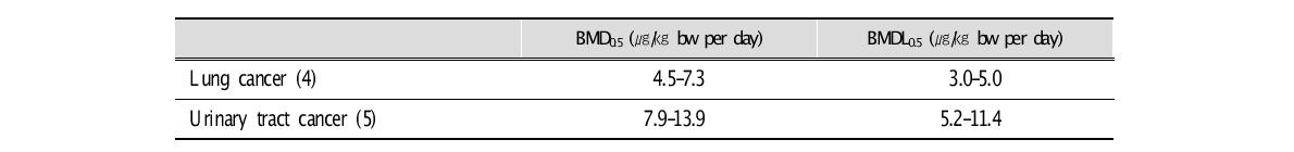 Ranges of BMD and BMDL values for lung and urinary cancer associated with dietary exposure to inorganic arsenic, based on average estimates of exposure