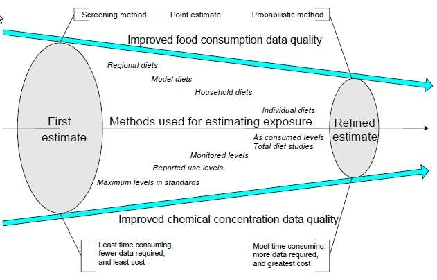 Figure 1 Stepwise approach to obtaining realistic dietary exposure assessments