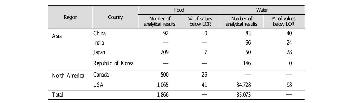Summary of perchlorate occurrence data from various countries, 2004?2009
