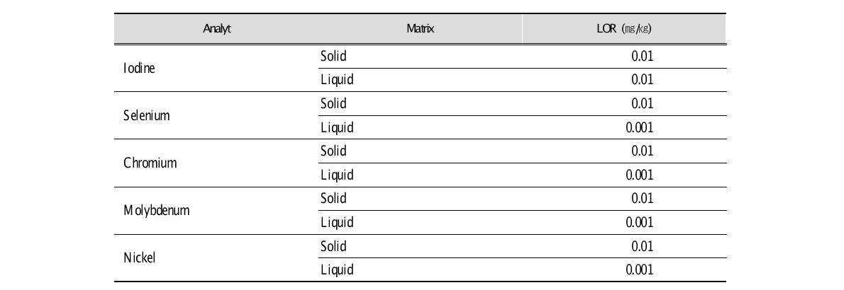 Limits of reporting (LOR) for each analyte