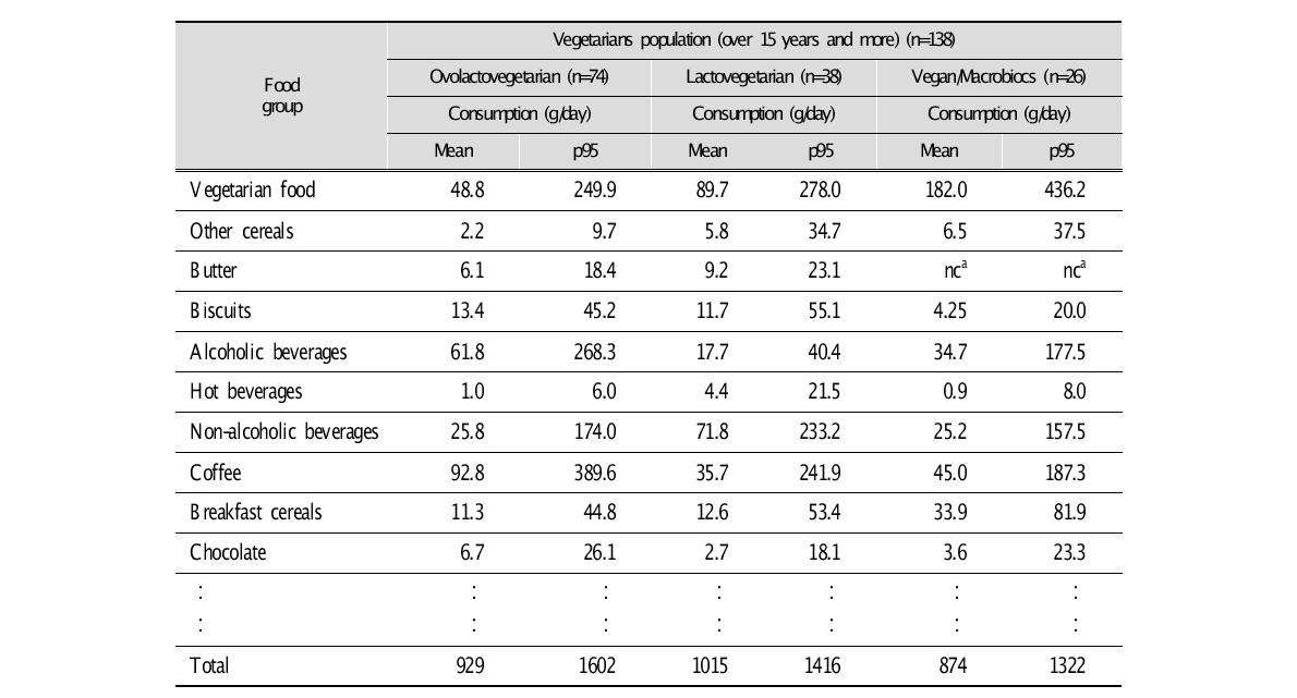 Estimation of the food consumption of vegetarians population groups