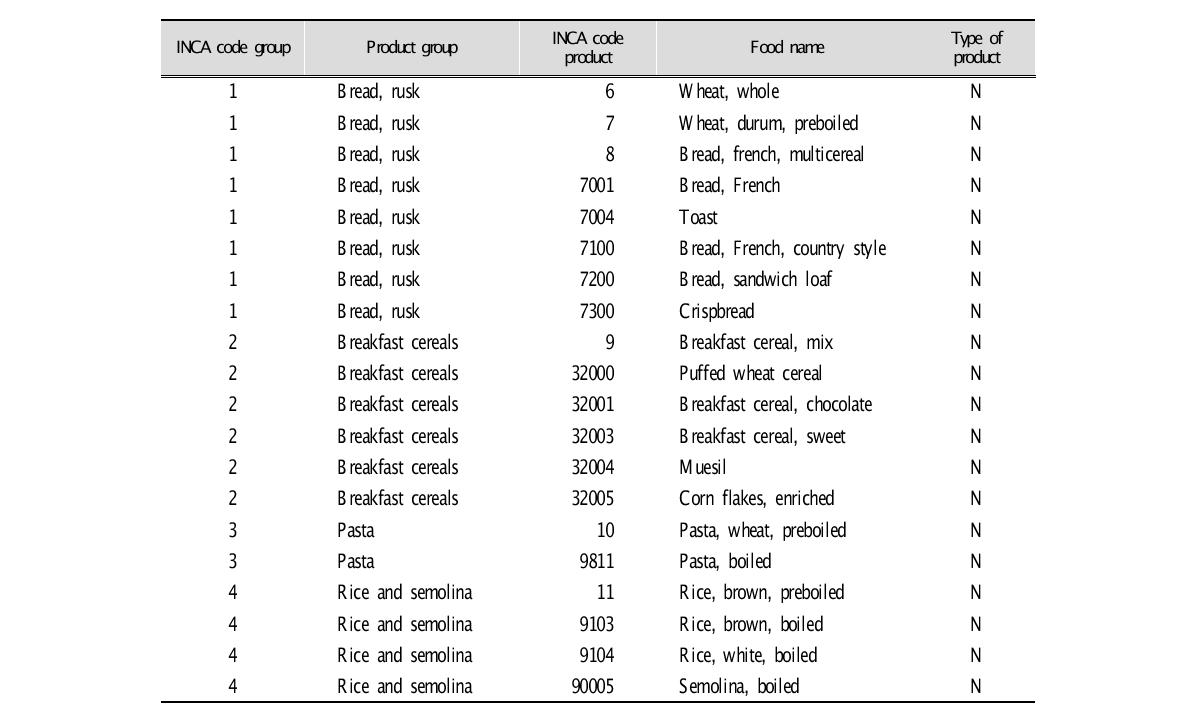 Code of the 338 foods items of the french Total Diet Study (Example)