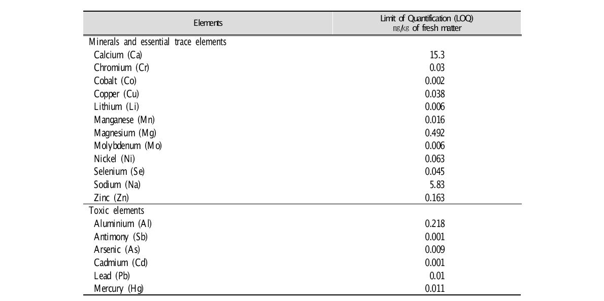 Limits of quantification (LOQ) for elements