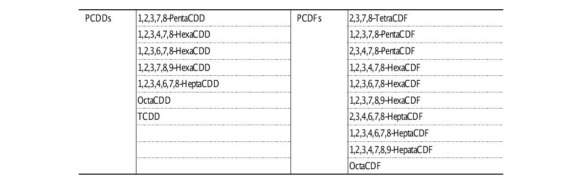 List of PCDD and PCDF congeners analysed for TDS from 1992 to 1999