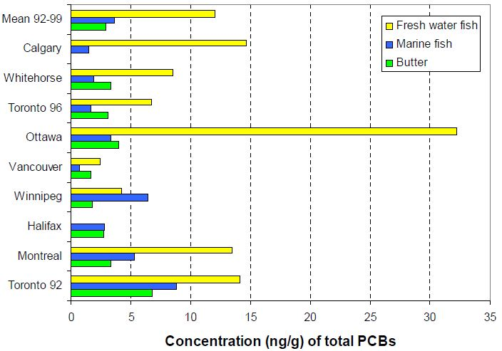 Figure 8 Concentrations (ng/g) of total PCBs in fish and butter samples from the TDS in each city
