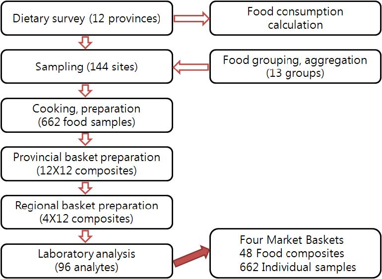 Figure 9 Working procedures of the 2000 Chinese Total Diet Study