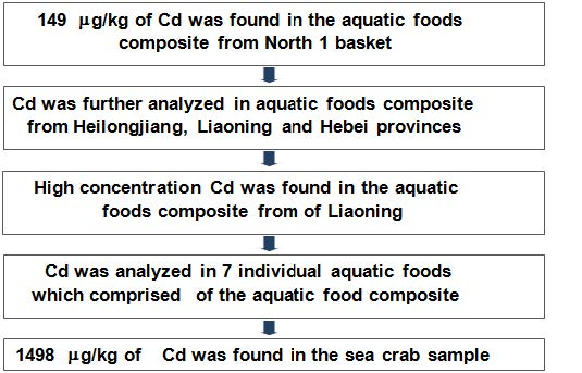 Figure 13 Procedures for the identification of sources of Cd contamination in TDS