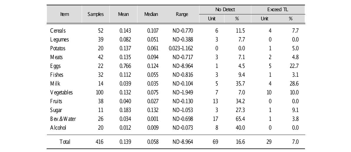 Detectable Rate and Exceed Tolerance Limit Rate of Lead Level (㎎/㎏) for 12 Compositions in China