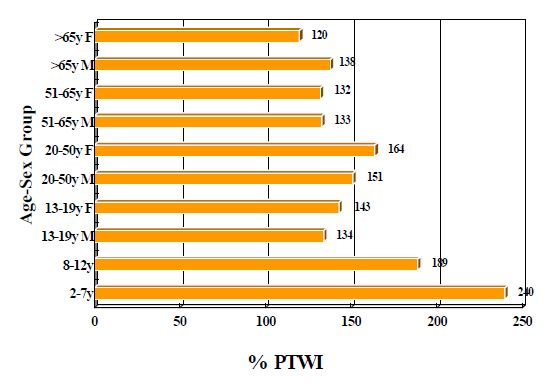 Figure 15 Comparison between 97.5 Percentile Lead Intake and PTWI of 10 Age-Sex Groups in China