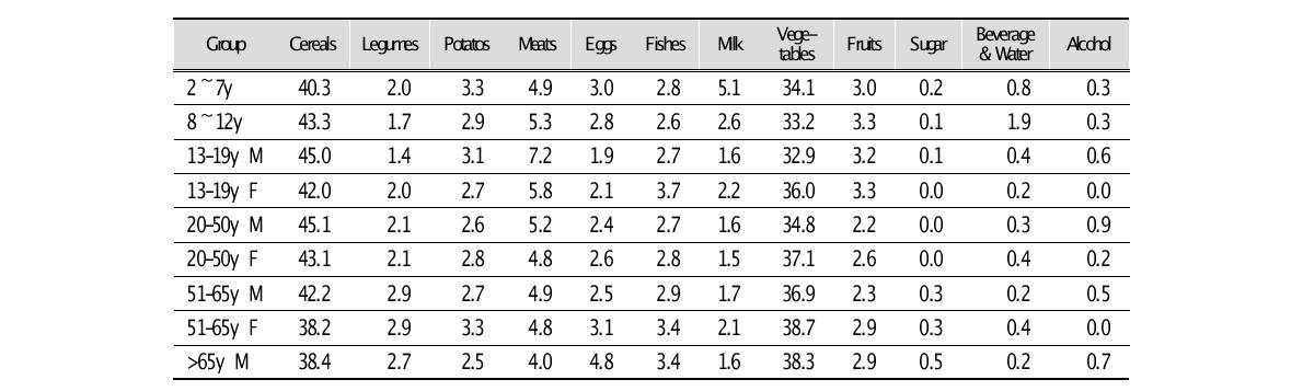 Dietary Sources of Lead of 10 Age-Sex Groups in China