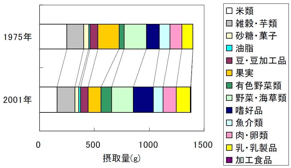 Figure 17 Intake trend of food groups