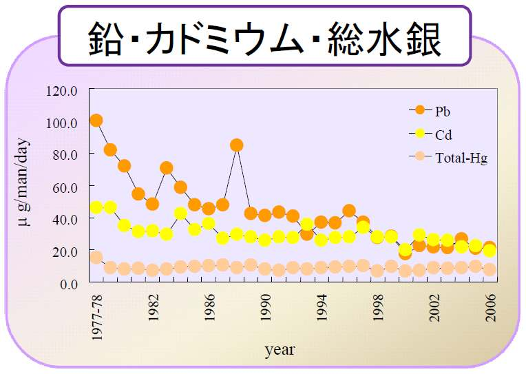 Figure 21 Time trend of the dietary daily intake of heavy metals by the average Japanese person