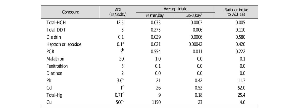 Ratios of average intake of respective contaminants to the ADIs in Japan