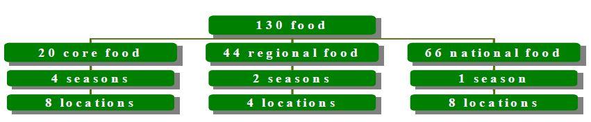 Figure 22 Food categories