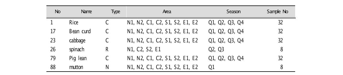 2003/2004 TTDS Sampling Table