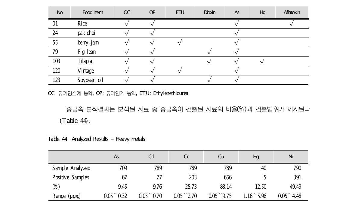 2003/2004 TTDS Analyte Matrix