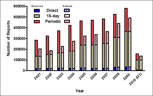 미국 FDA에 보고된 자발적 약물유해사례 보고건수.