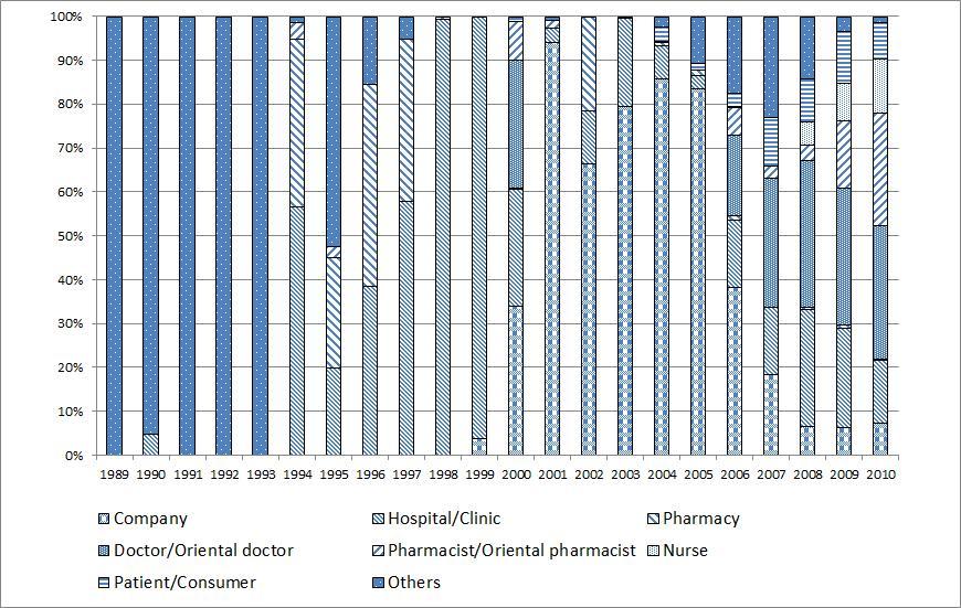 식약청 자발적 부작용 보고자료의 보고원 분포의 연도별 추이.