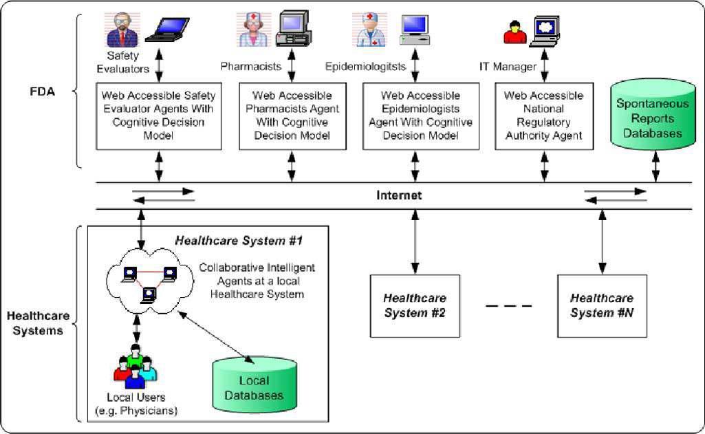 FDA의 약물부작용보고 데이터베이스 구축.
