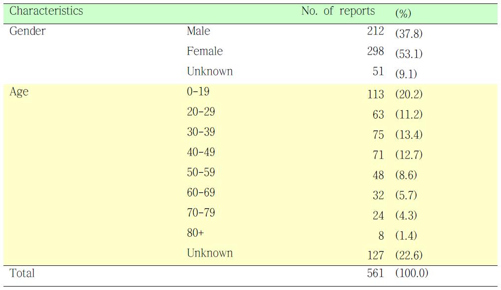 파라세타몰에 의한 유해사례를 경험한 환자의 특성 분석.