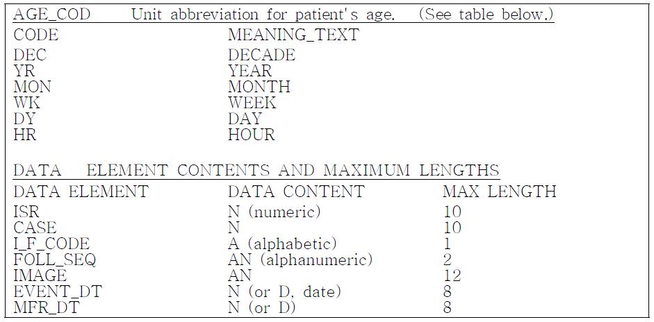 FDA AERS 데이터베이스 변수 설명.