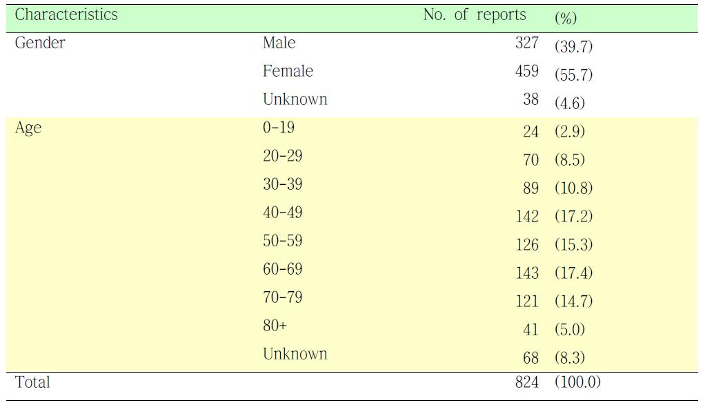 시프로플록사신에 의한 유해사례를 경험한 환자의 특성 분석.