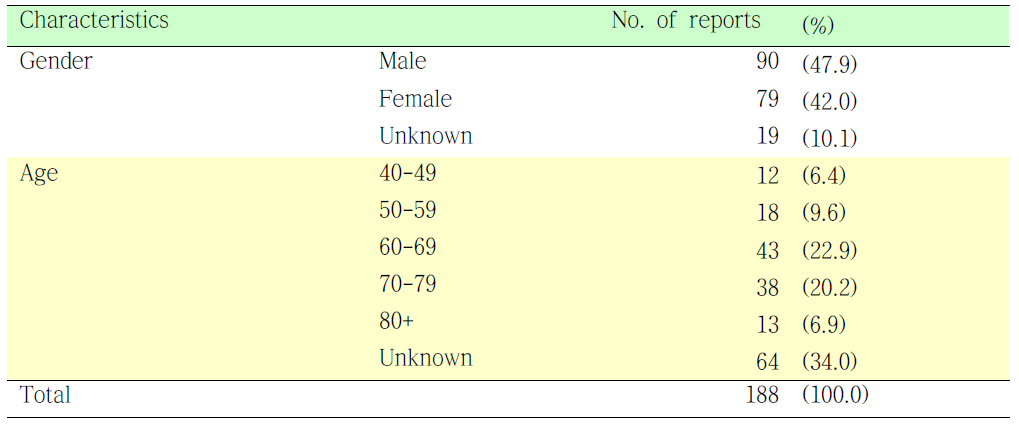 클로피도그렐에 의한 유해사례를 경험한 환자의 특성 분석.
