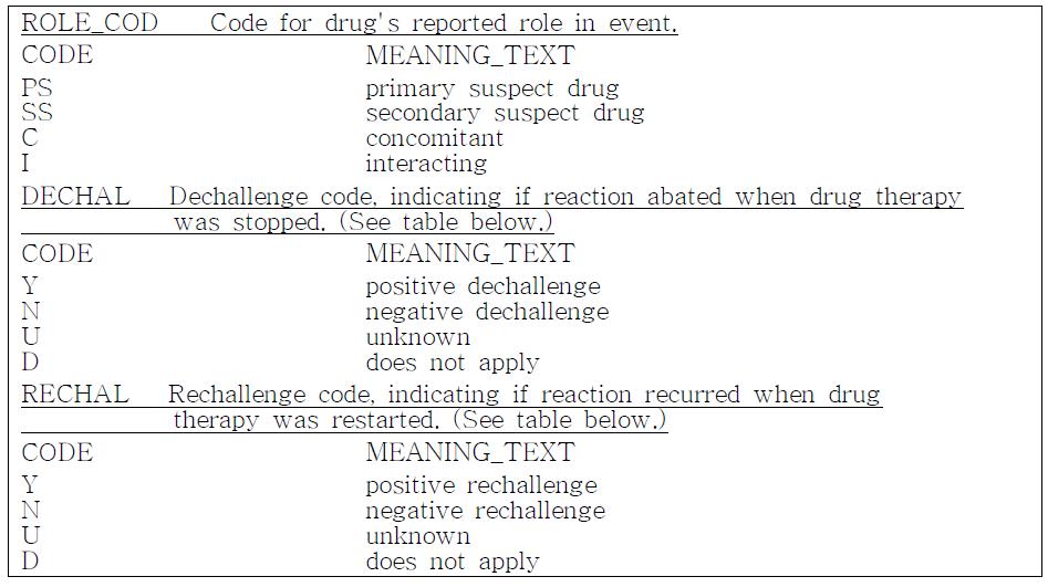 FDA AERS 데이터베이스의 병용약물, 투여중지시 유해사례 여부, 재투여시 유해 사례 여부 변수.