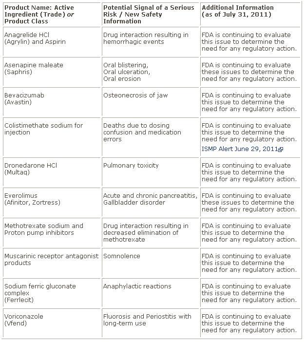 AERS에서 확인한 심각한 유해사례/새로운 안전성정보 제공 예(2011년 4-6월).