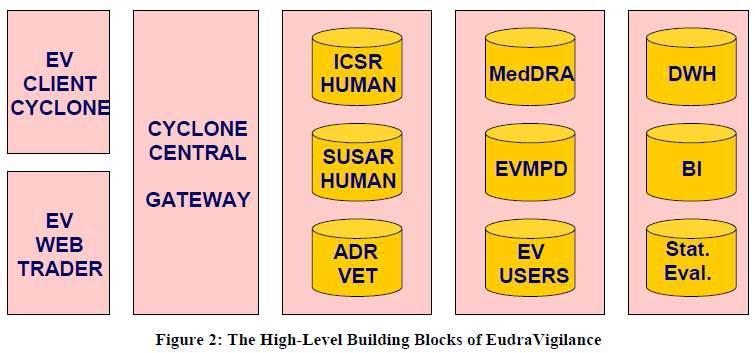 EudraVigilance 데이터베이스 운영체계.