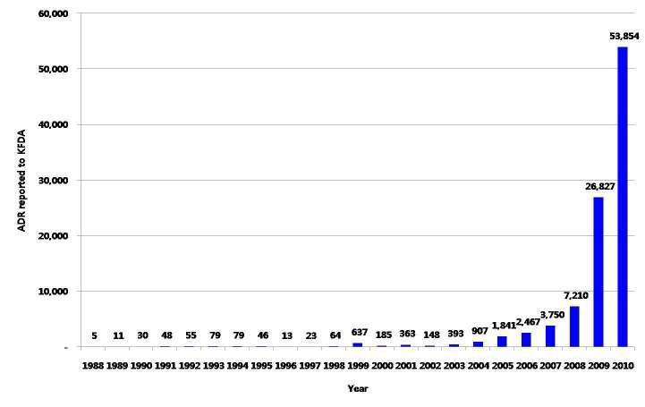 1988-2010 부작용 보고건수의 시계열적 양상.